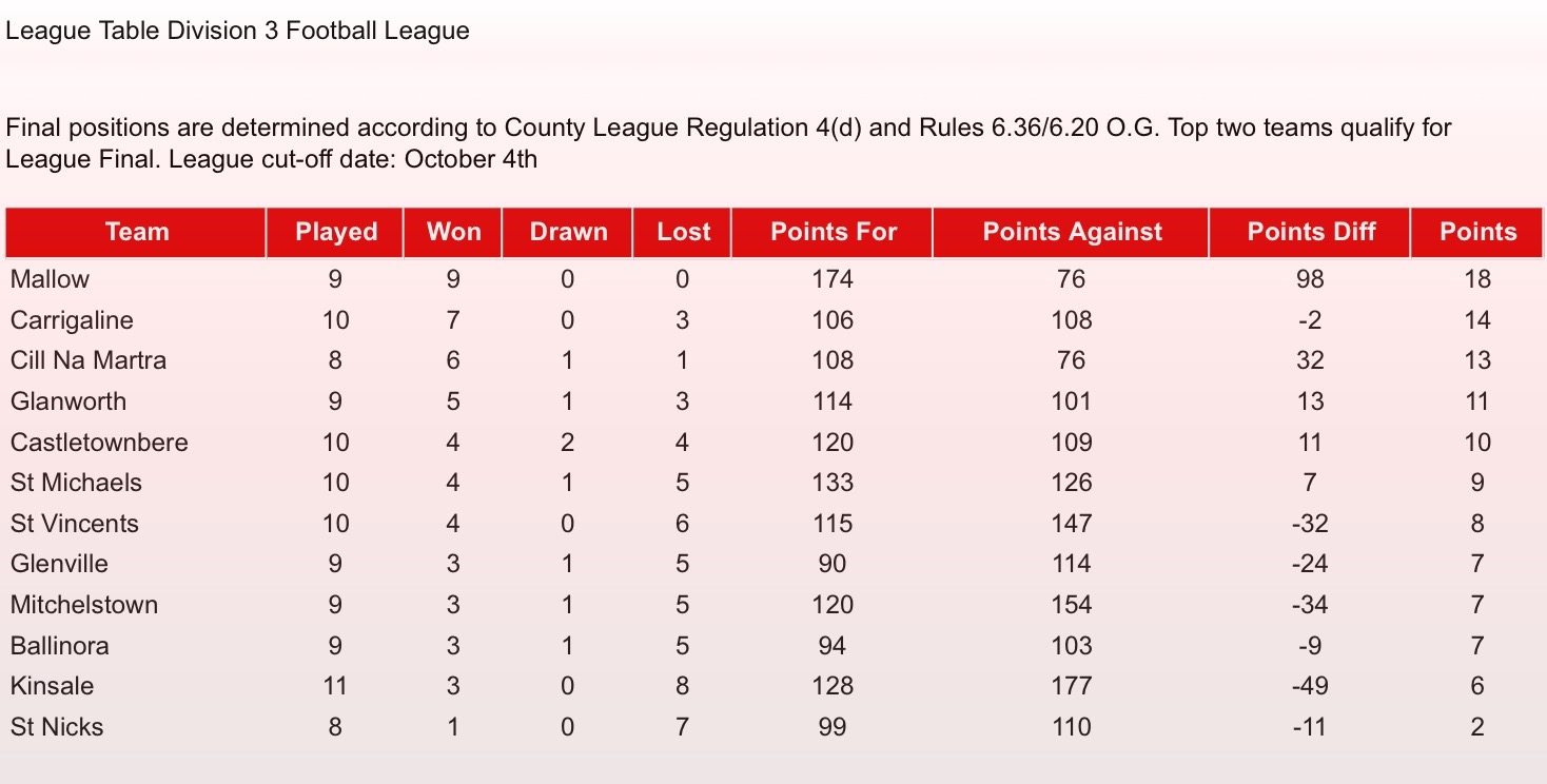 Cork gaa official website for Division 2 table 98 99