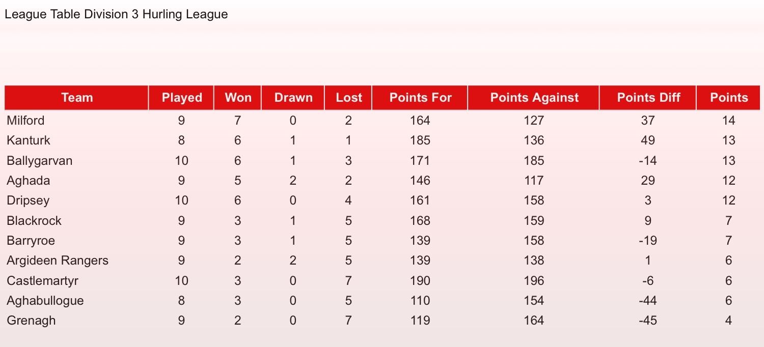 Cork gaa official website for Football league tables