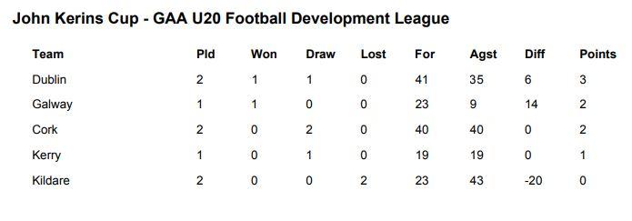 d86976454f67 John Kerins Cup U20 Football Development League