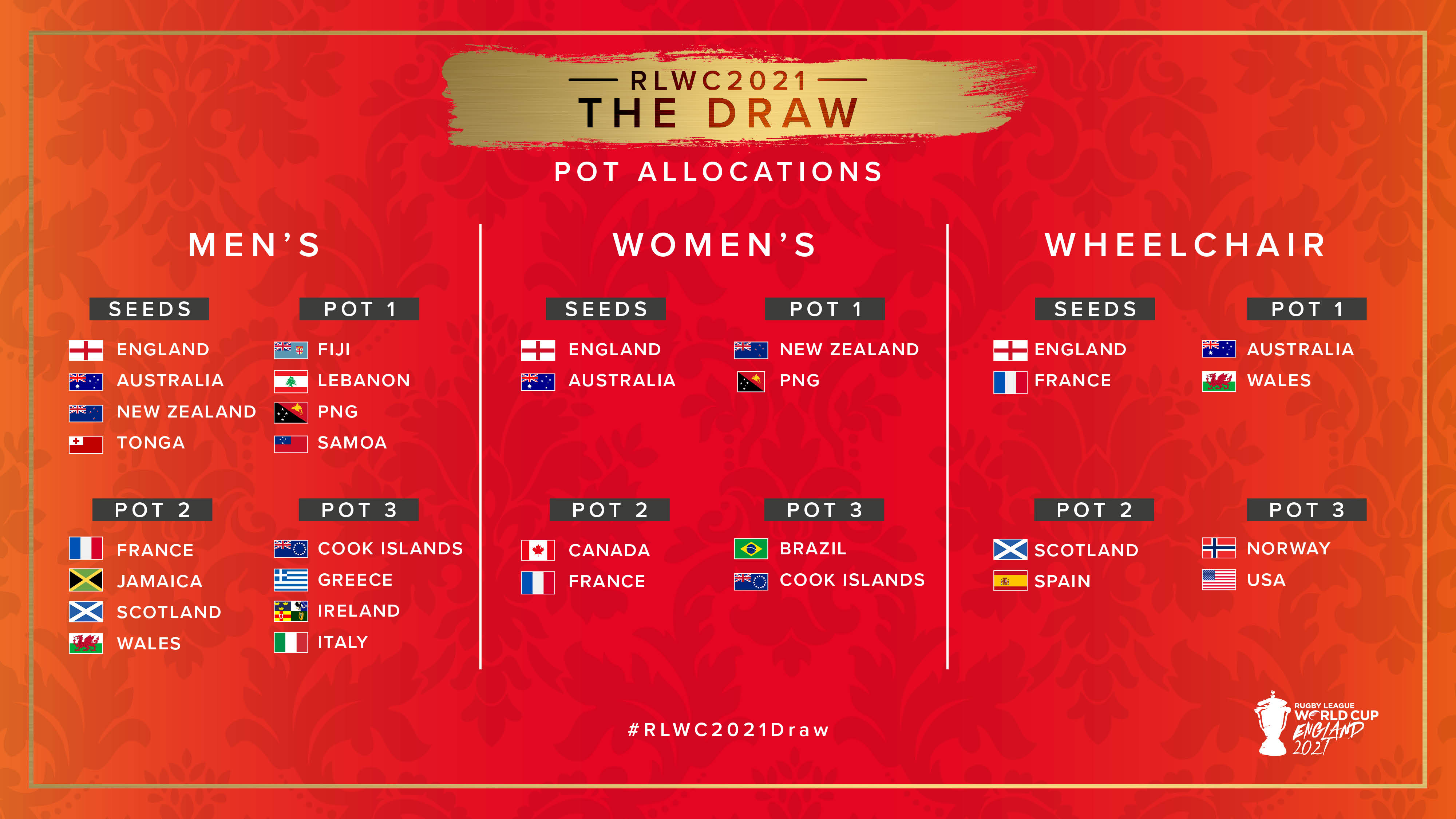 Worlds 2021 Group Draw