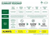 Return to Rugby Road Map